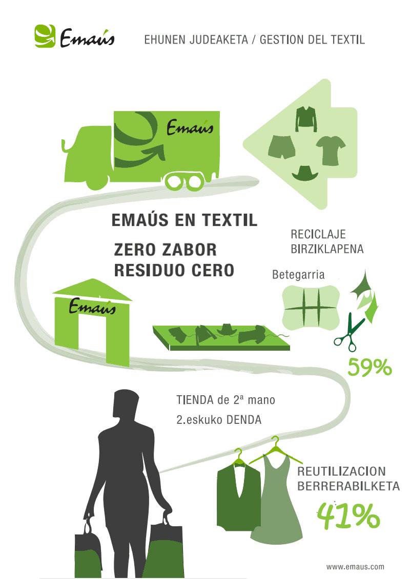 Residuo CERO es lo que queda en la gestión de los textiles en el Grupo Emaús Fundación Social